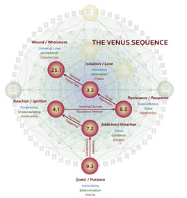 The Venus Sequence